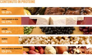 proteine qualità vegetali
